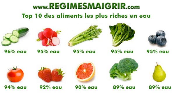 20110409-aliments-riches-eau-regimesmaigrir